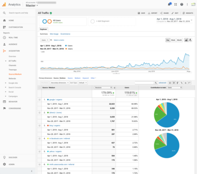 Google Analytics Setup For Small Business