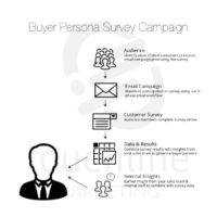 Buyer Persona Survey Campaign Outline